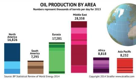 world_oil_production