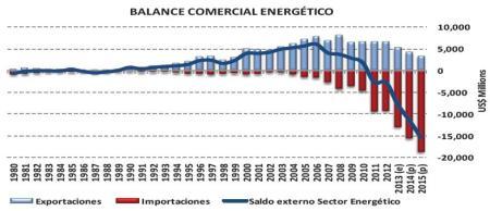 Balance-comercial-energético