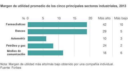 grafico_farmaceuticas