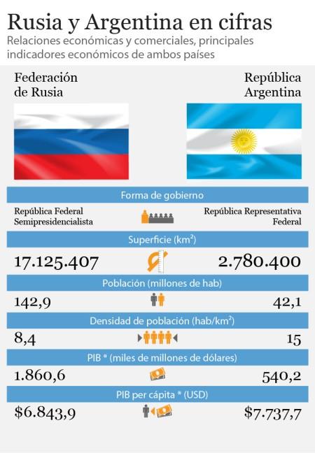 rusia y argentina en cifras