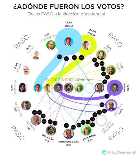 Infografia_Transferencias_PASO_a_general_presid