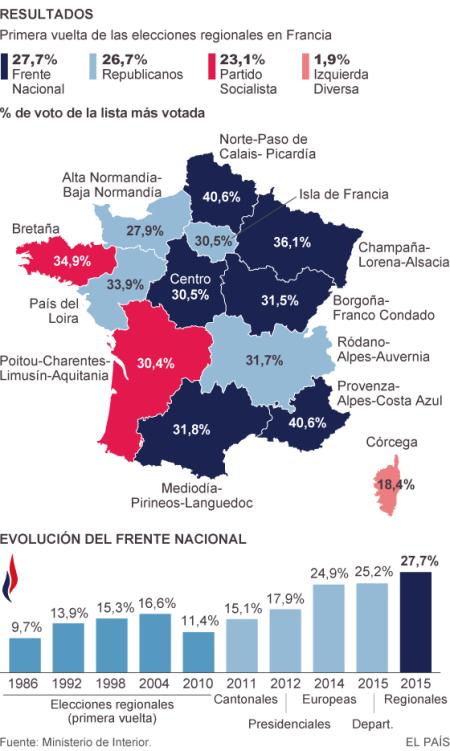 FN Francia