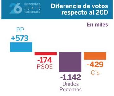 diferencia votos