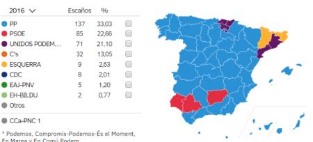resultados en España