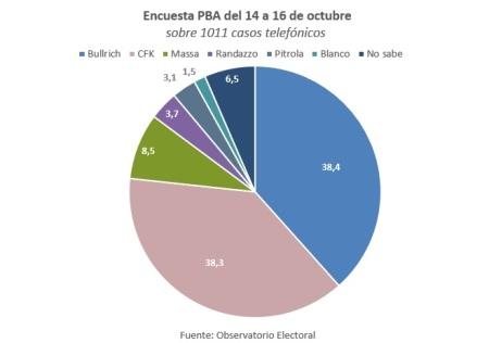 Encuesta PBA